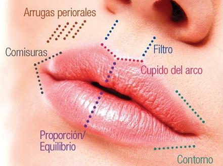 lip lift lima peru